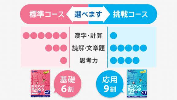 標準コースと挑戦コースから選べます(漢字・計算、読解・文章力、思考力)の割合