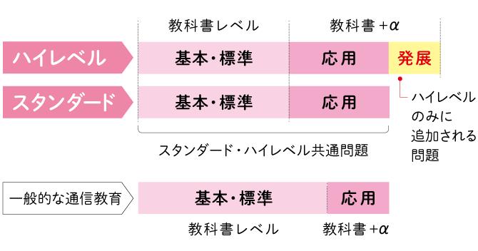 Z会ハイレベル・スタンダード