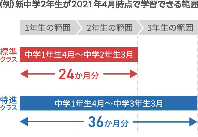 新中学2年生が2021年4月時点で学習できる範囲